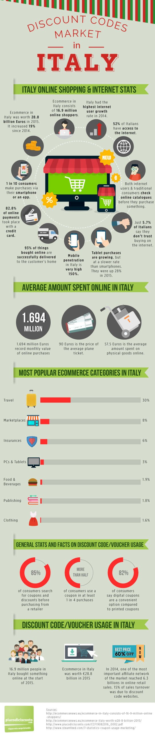 discount codes market in italy